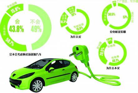 单双号限行——新能源电动车不受限制