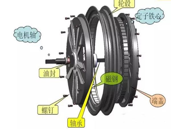 电动车电机维修_电动车上的电机如何维修和保养?-电动车商情网新闻中心
