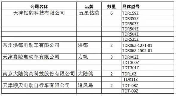 甘肃省第三批电动车产品目录公布!这些产品可以上市无忧了!