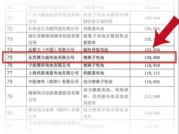 """两度登榜""""中国电池行业百强企业"""",博力威实力不凡!"""